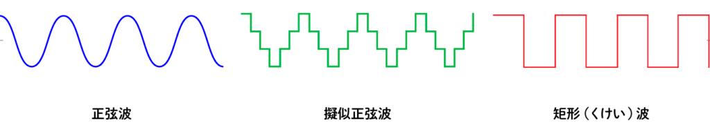 正弦波 擬似正弦波 矩形波
